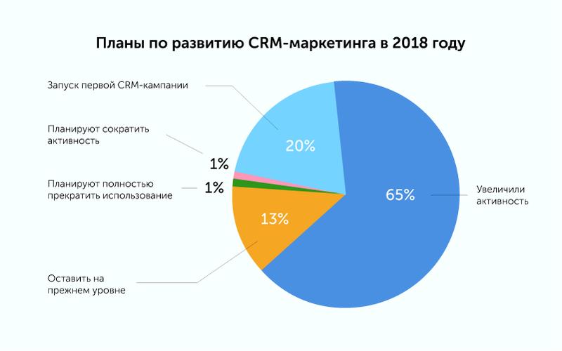 Исследование: Что происходит с российским рынком CRM-маркетинга сегодня? Content_pics06