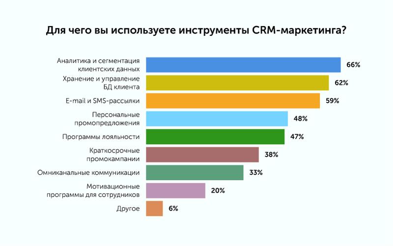Исследование: Что происходит с российским рынком CRM-маркетинга сегодня? Content_pics08