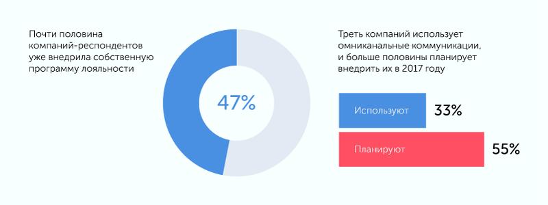 Исследование: Что происходит с российским рынком CRM-маркетинга сегодня? Content_pics09