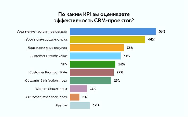 Исследование: Что происходит с российским рынком CRM-маркетинга сегодня? Content_pics12