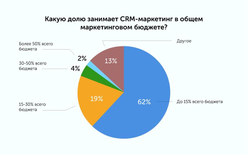 Исследование: Что происходит с российским рынком CRM-маркетинга сегодня? Content_pics13